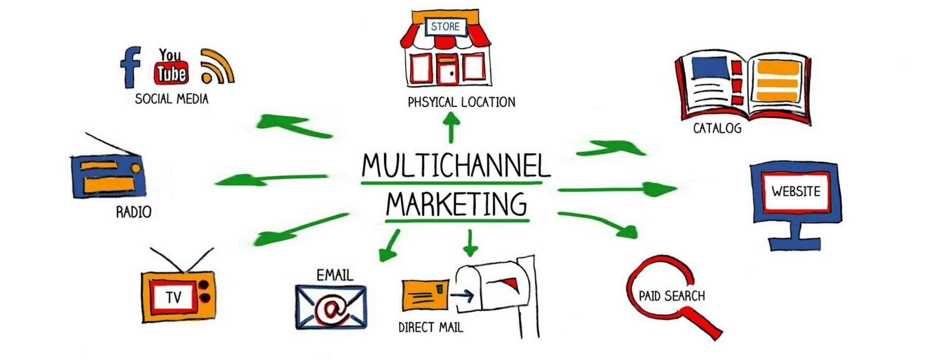 modelos marketing multicanal